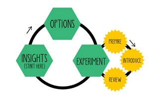 Lean Change Cycle