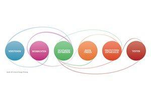 design-thinking-prozess-300x200